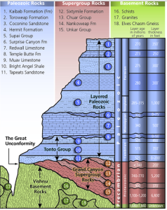 Grand Canyon's three sets of rocks: lithology, age and thickness.